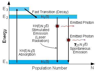 schematic energy level diagram of a laser with three energy levelsis rh aze1nd6r reklamni napisi info